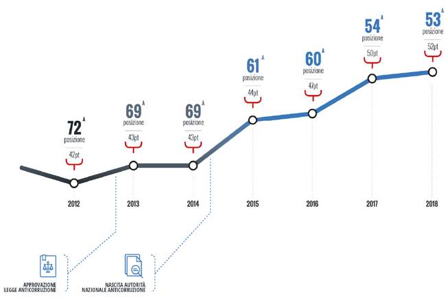 Corruzione. Italia guadagna un posto, ora è 53^ nel mondo
