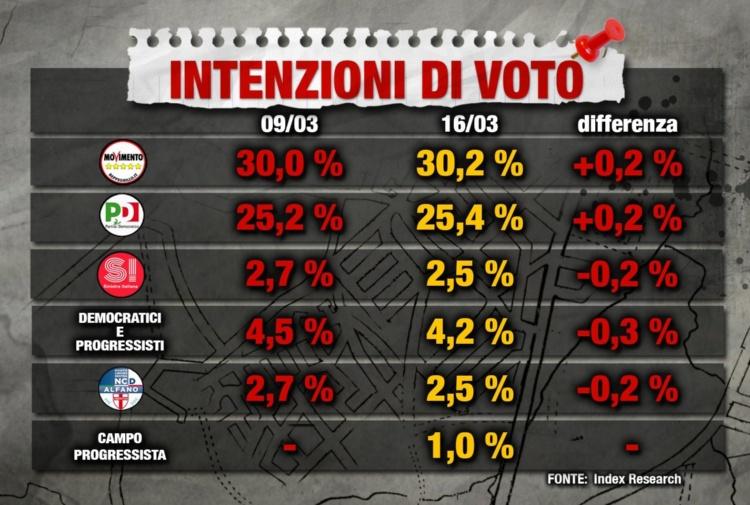 Pd: la sfida tra Renzi, Emiliano e Orlando, mozioni a confronto/Adnkronos (3)