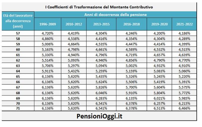 Pensioni 2021 22: più di 900 euro in meno rispetto a 10 anni fa